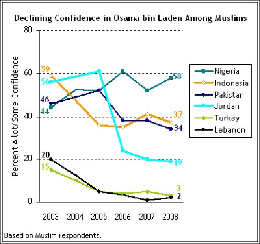 Pew research graph showing declining support for bin Laden among Muslim populations