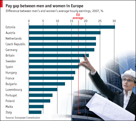 Gender gap chart from Economist magazine